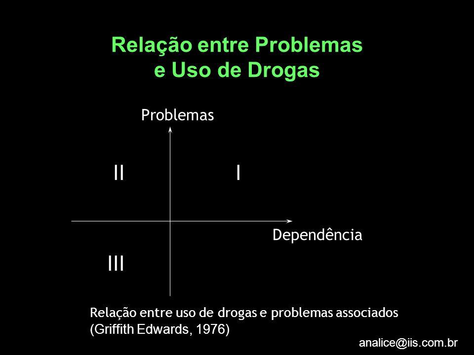 analice@iis.com.br Relação entre Problemas e Uso de Drogas Problemas II I Dependência III Relação entre uso de drogas e problemas associados (Griffith