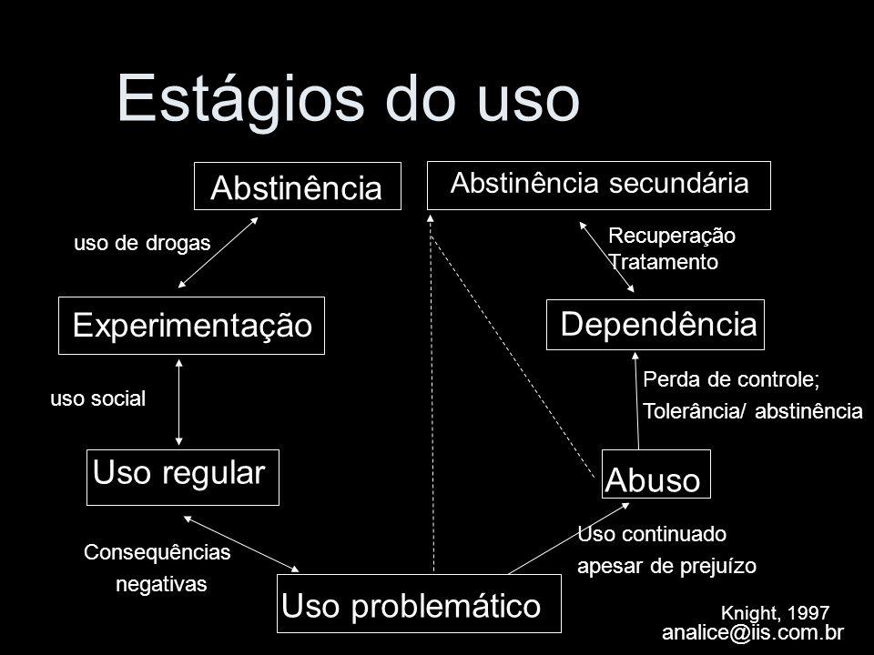 analice@iis.com.br Estágios do uso Abstinência Experimentação Uso regular Uso problemático Abuso Dependência Abstinência secundária Recuperação Tratam