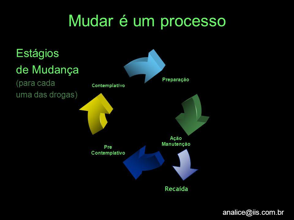analice@iis.com.br Mudar é um processo Estágios de Mudança (para cada uma das drogas) Recaída