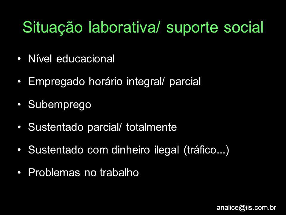 analice@iis.com.br Situação laborativa/ suporte social Nível educacional Empregado horário integral/ parcial Subemprego Sustentado parcial/ totalmente