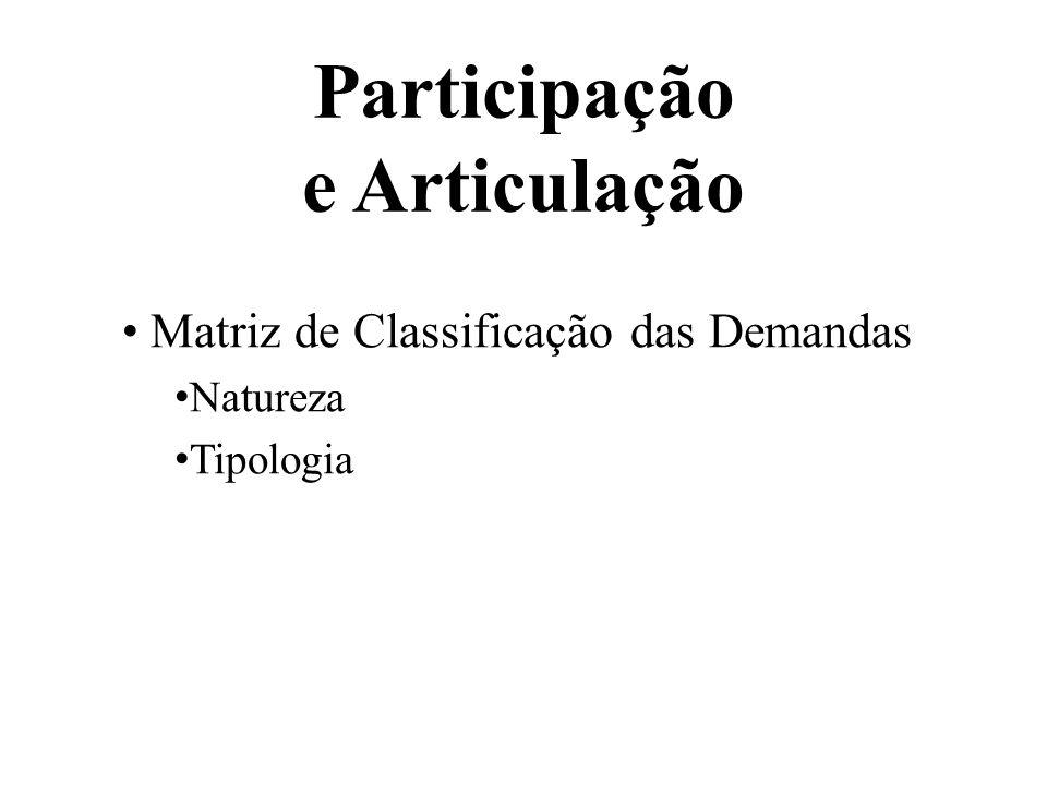 Participação e Articulação Matriz de Classificação das Demandas Natureza Tipologia