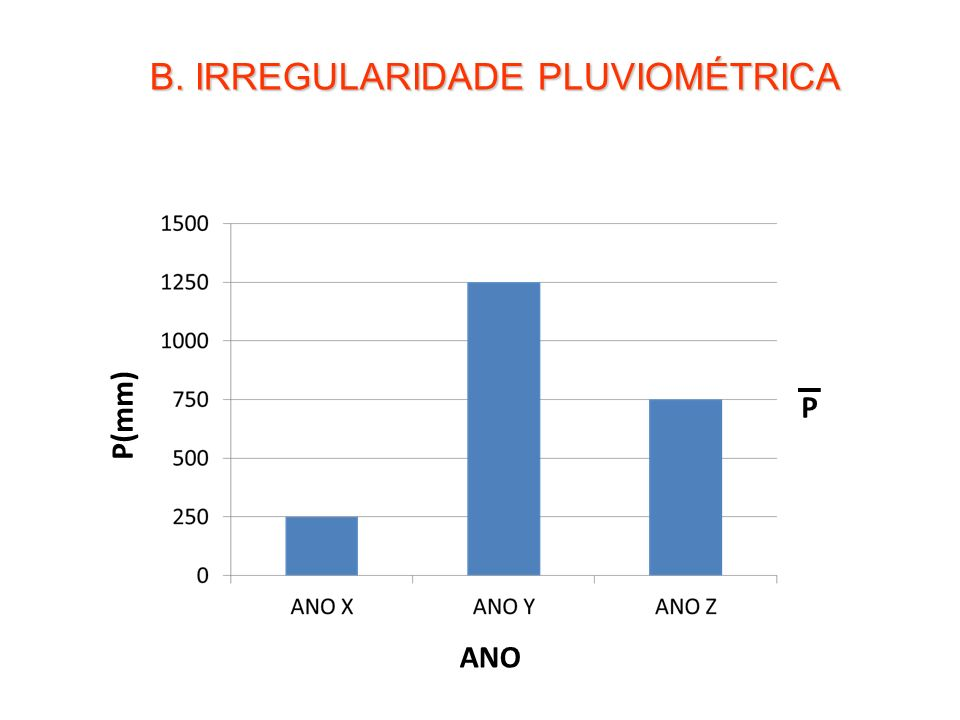 B. IRREGULARIDADE PLUVIOMÉTRICA ANO P(mm) P