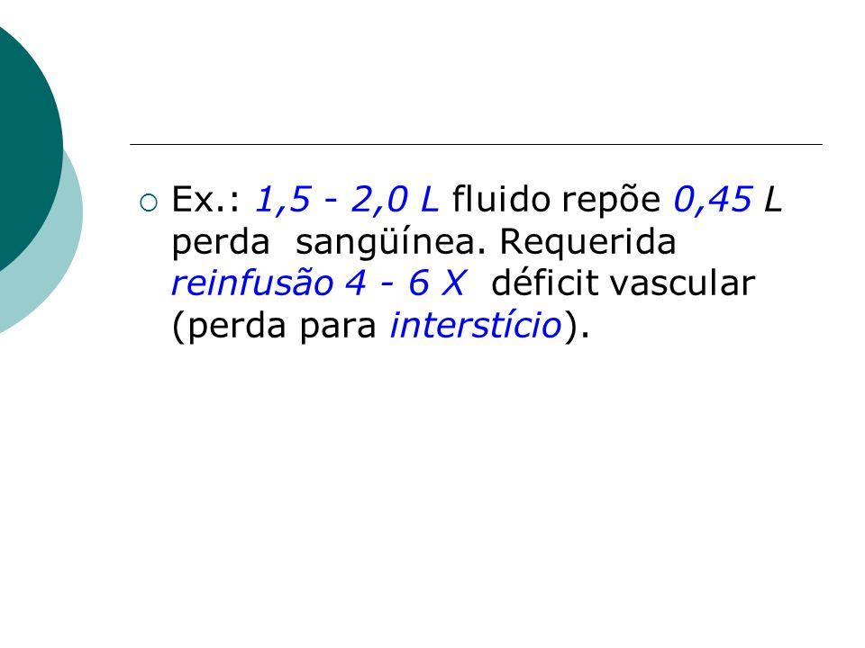 Ex.: 1,5 - 2,0 L fluido repõe 0,45 L perda sangüínea. Requerida reinfusão 4 - 6 X déficit vascular (perda para interstício).