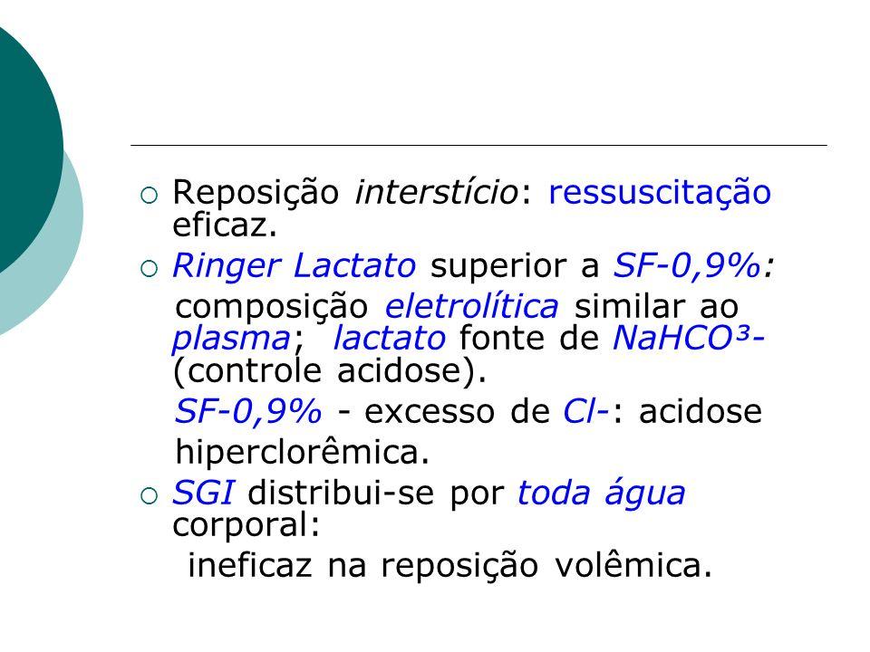 Reposição interstício: ressuscitação eficaz. Ringer Lactato superior a SF-0,9%: composição eletrolítica similar ao plasma; lactato fonte de NaHCO³- (c