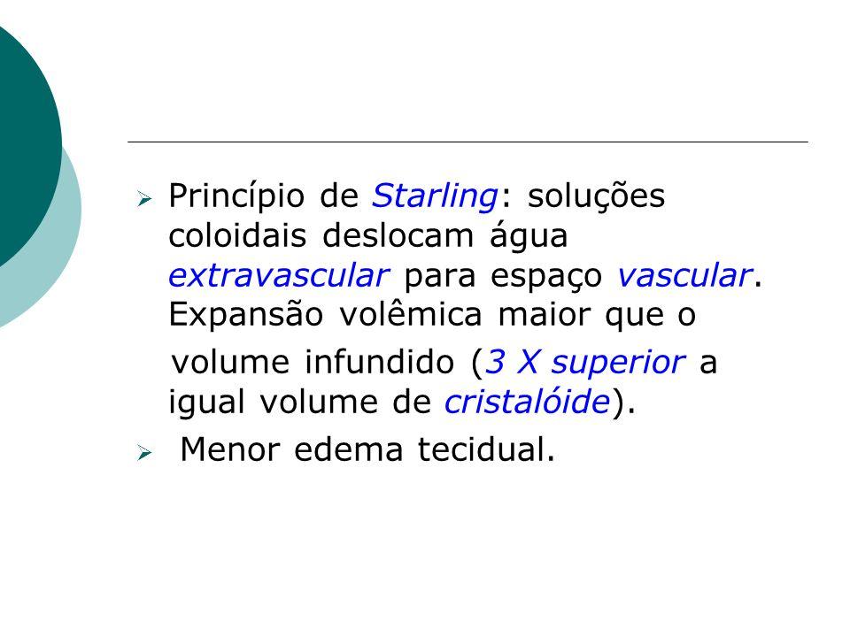 Princípio de Starling: soluções coloidais deslocam água extravascular para espaço vascular. Expansão volêmica maior que o volume infundido (3 X superi