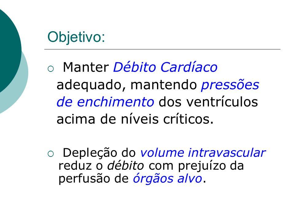 Objetivo: Manter Débito Cardíaco adequado, mantendo pressões de enchimento dos ventrículos acima de níveis críticos. Depleção do volume intravascular