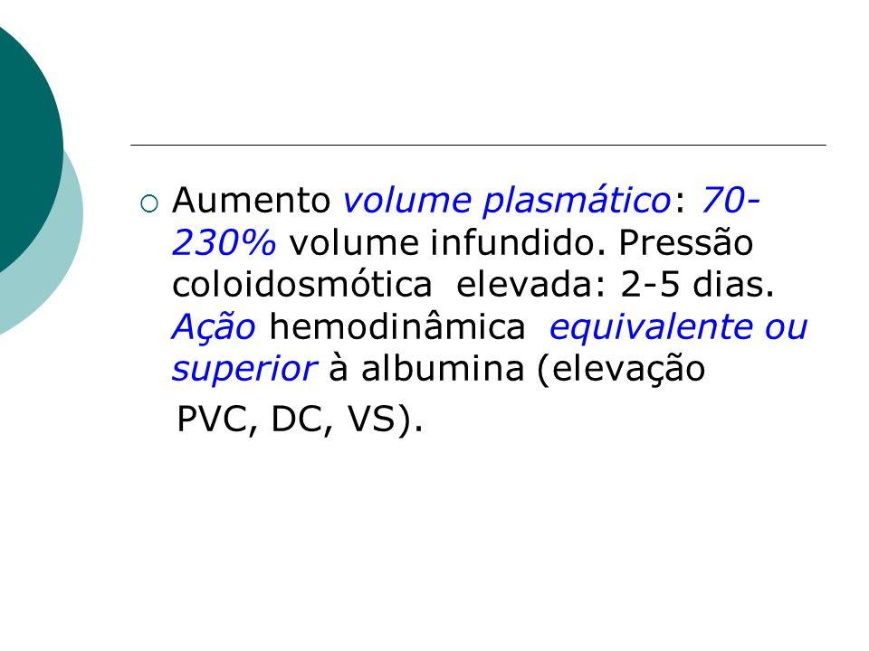 Aumento volume plasmático: 70- 230% volume infundido. Pressão coloidosmótica elevada: 2-5 dias. Ação hemodinâmica equivalente ou superior à albumina (