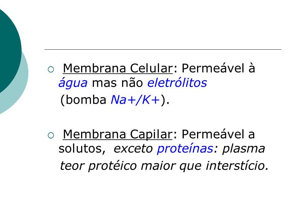 Membrana Celular: Permeável à água mas não eletrólitos (bomba Na+/K+). Membrana Capilar: Permeável a solutos, exceto proteínas: plasma teor protéico m