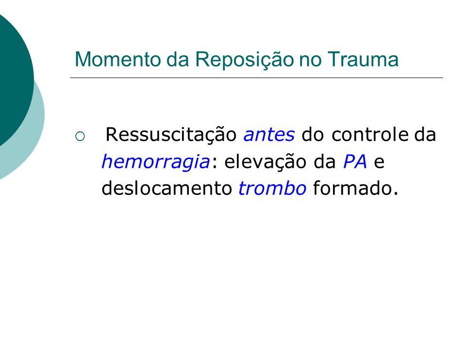 Momento da Reposição no Trauma Ressuscitação antes do controle da hemorragia: elevação da PA e deslocamento trombo formado.