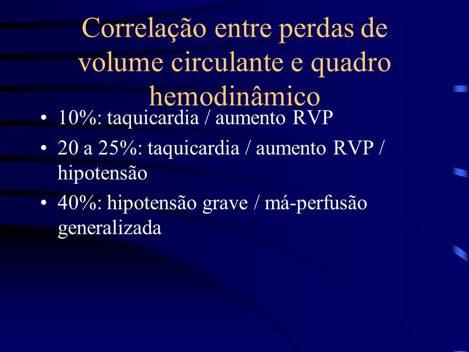 Correlação entre perdas de volume circulante e quadro hemodinâmico 10%: taquicardia / aumento RVP 20 a 25%: taquicardia / aumento RVP / hipotensão 40%