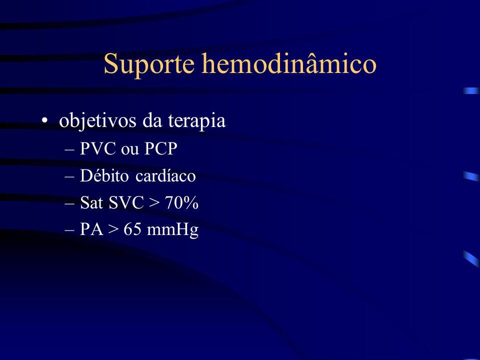 Suporte hemodinâmico objetivos da terapia –PVC ou PCP –Débito cardíaco –Sat SVC > 70% –PA > 65 mmHg