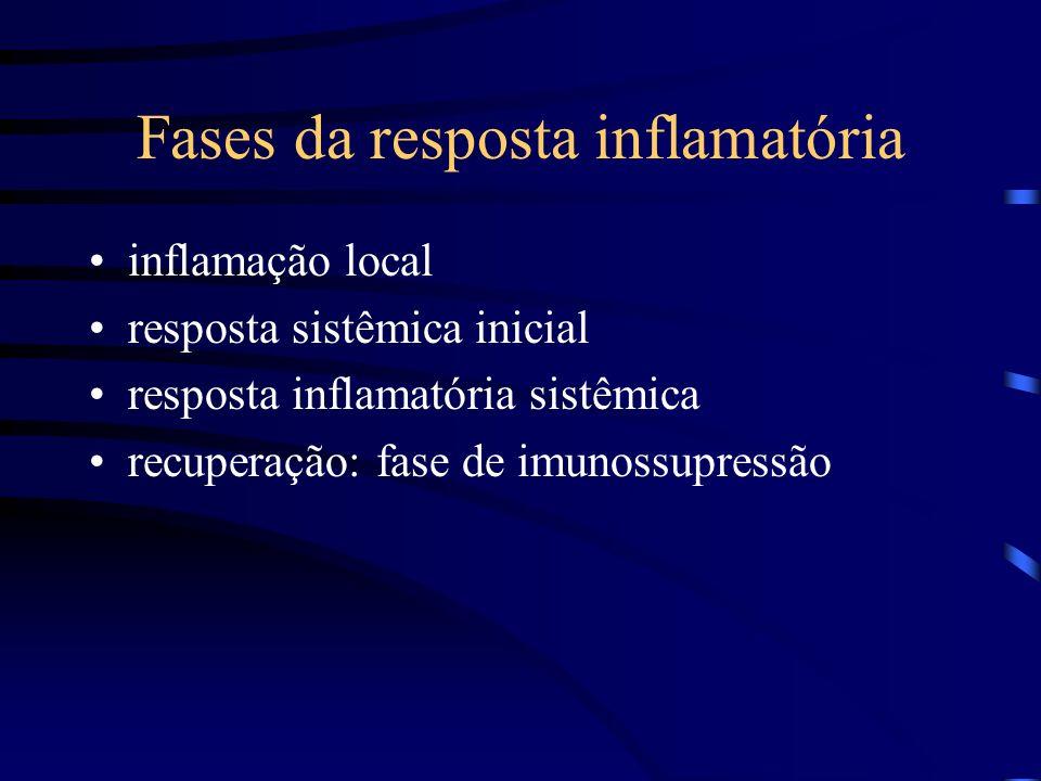 Fases da resposta inflamatória inflamação local resposta sistêmica inicial resposta inflamatória sistêmica recuperação: fase de imunossupressão