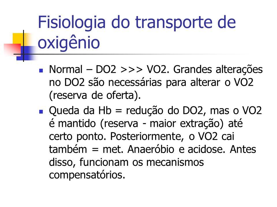 Fisiologia do transporte de oxigênio Normal – DO2 >>> VO2. Grandes alterações no DO2 são necessárias para alterar o VO2 (reserva de oferta). Queda da