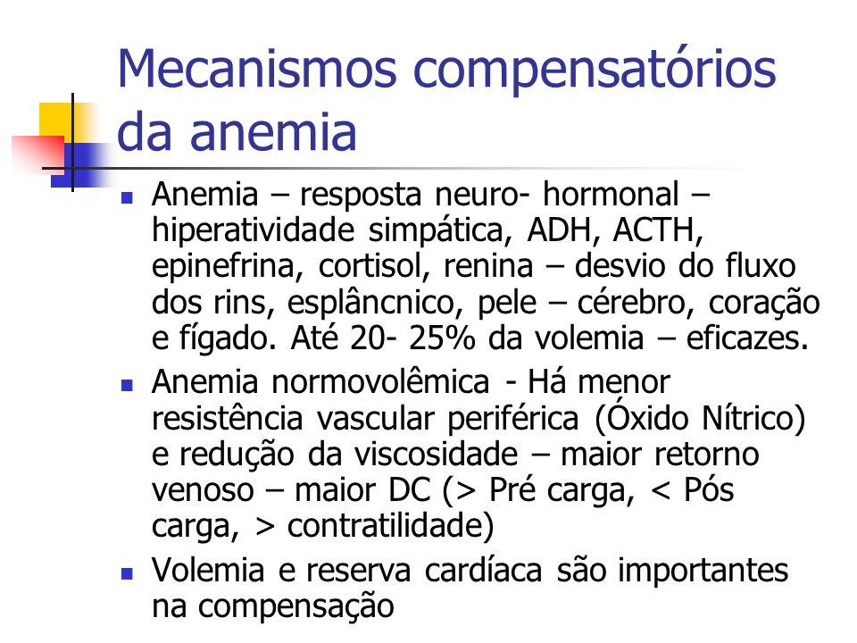 Mecanismos compensatórios da anemia Anemia – resposta neuro- hormonal – hiperatividade simpática, ADH, ACTH, epinefrina, cortisol, renina – desvio do