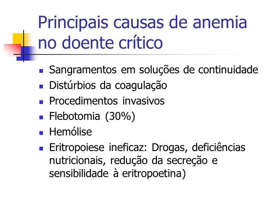 Principais causas de anemia no doente crítico Sangramentos em soluções de continuidade Distúrbios da coagulação Procedimentos invasivos Flebotomia (30
