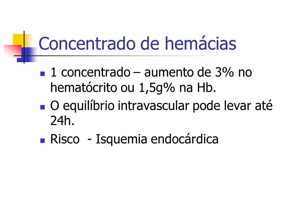 Concentrado de hemácias 1 concentrado – aumento de 3% no hematócrito ou 1,5g% na Hb. O equilíbrio intravascular pode levar até 24h. Risco - Isquemia e