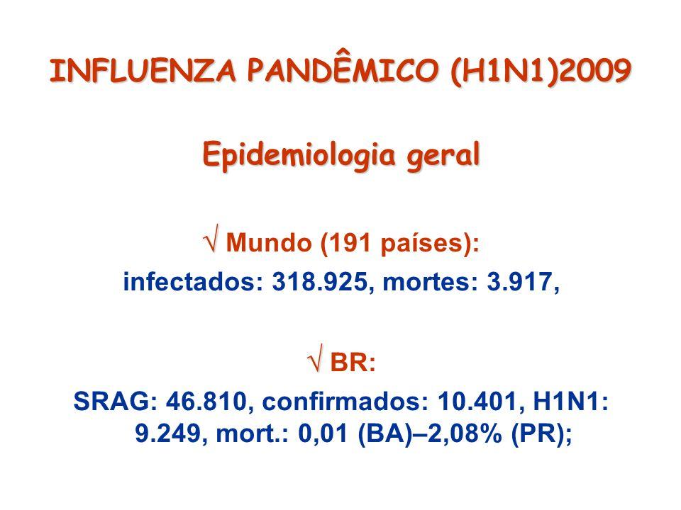 INFLUENZA PANDÊMICO (H1N1)2009 Epidemiologia geral Mundo (191 países): infectados: 318.925, mortes: 3.917, BR: SRAG: 46.810, confirmados: 10.401, H1N1