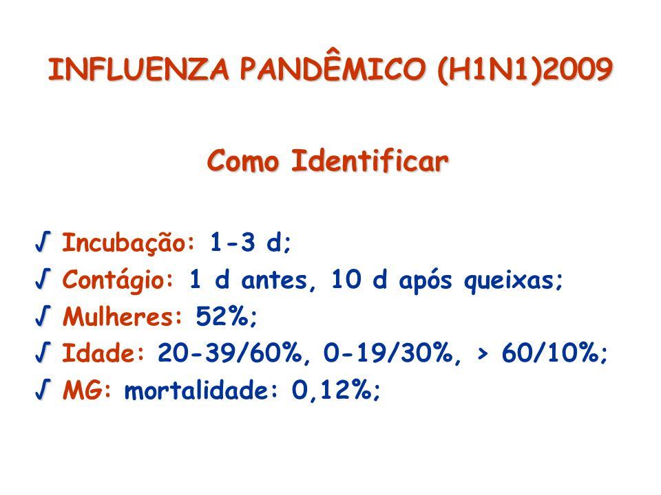 INFLUENZA PANDÊMICO (H1N1)2009 Como Identificar Incubação: 1-3 d; Contágio: 1 d antes, 10 d após queixas; Mulheres: 52%; Idade: 20-39/60%, 0-19/30%, >