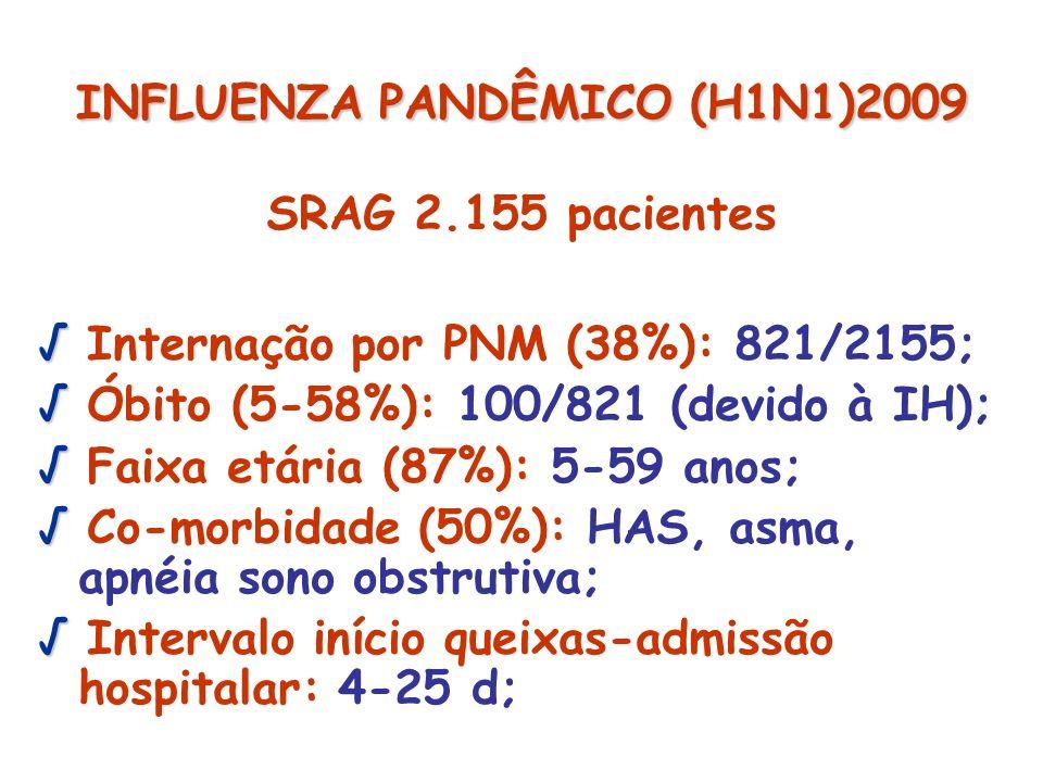 SRAG 2.155 pacientes Internação por PNM (38%): 821/2155; Óbito (5-58%): 100/821 (devido à IH); Faixa etária (87%): 5-59 anos; Co-morbidade (50%): HAS,