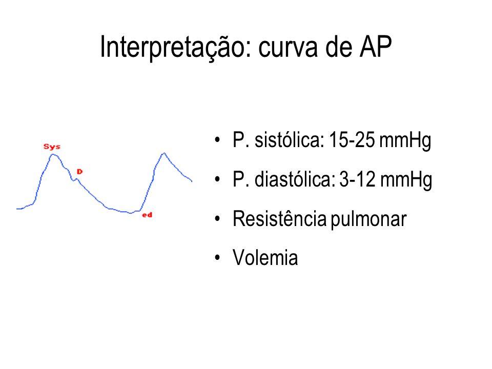 Interpretação: curva de AP P. sistólica: 15-25 mmHg P. diastólica: 3-12 mmHg Resistência pulmonar Volemia