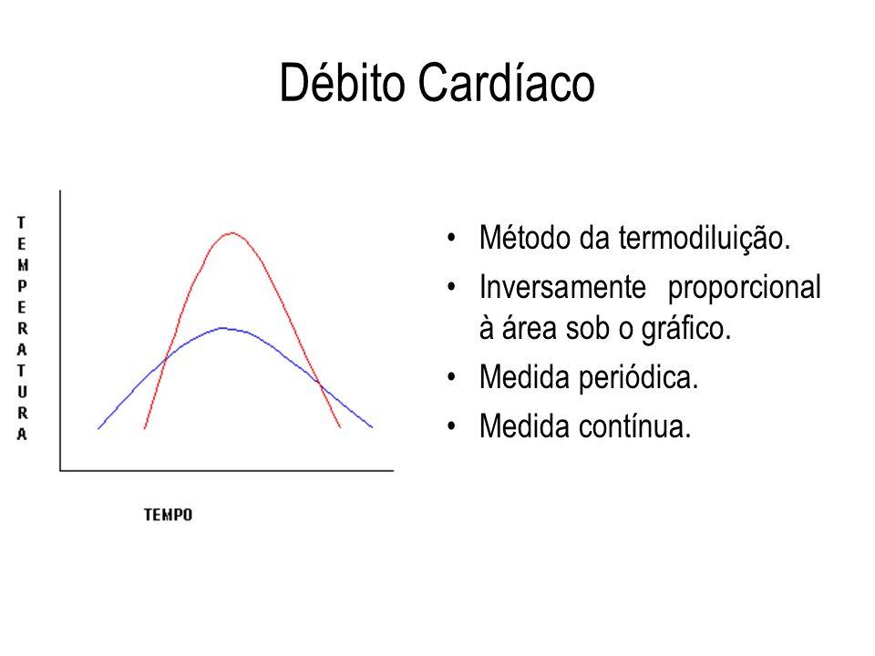 Débito Cardíaco Método da termodiluição. Inversamente proporcional à área sob o gráfico. Medida periódica. Medida contínua.