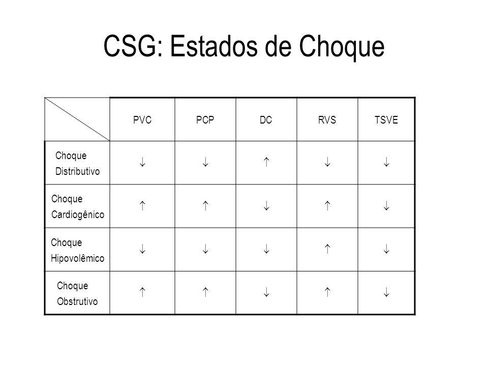 CSG: Estados de Choque PVCPCPDCRVSTSVE Choque Distributivo Choque Cardiogênico Choque Hipovolêmico Choque Obstrutivo