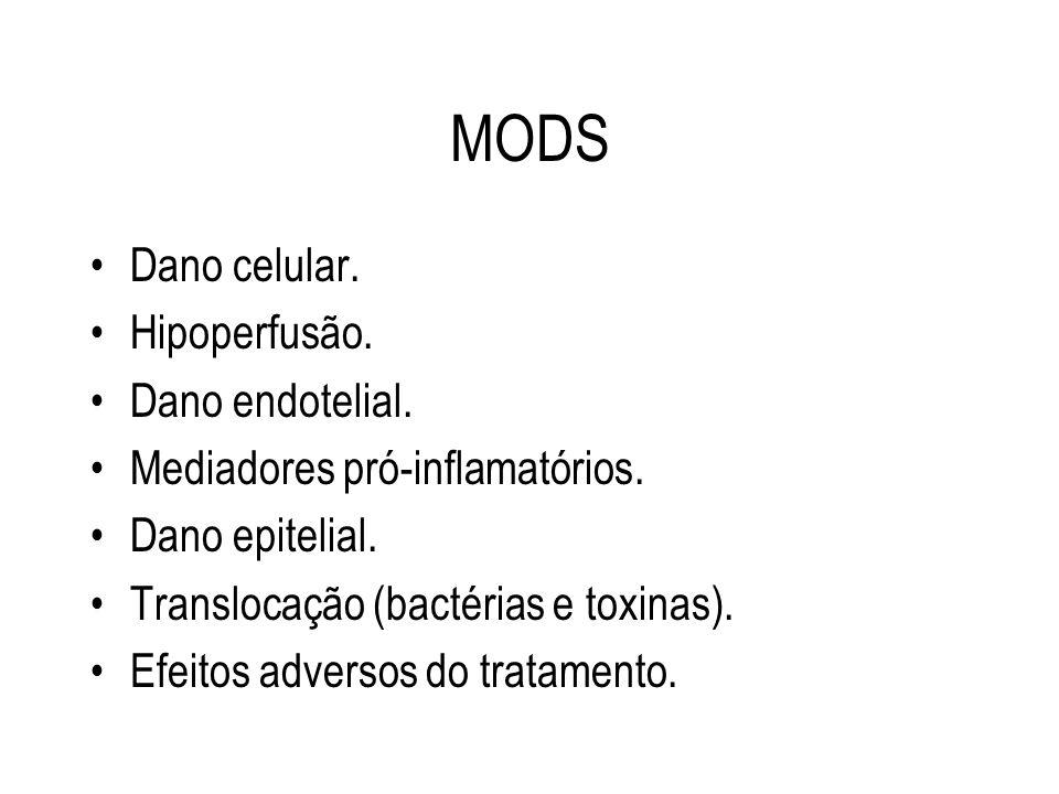 MODS Dano celular. Hipoperfusão. Dano endotelial. Mediadores pró-inflamatórios. Dano epitelial. Translocação (bactérias e toxinas). Efeitos adversos d
