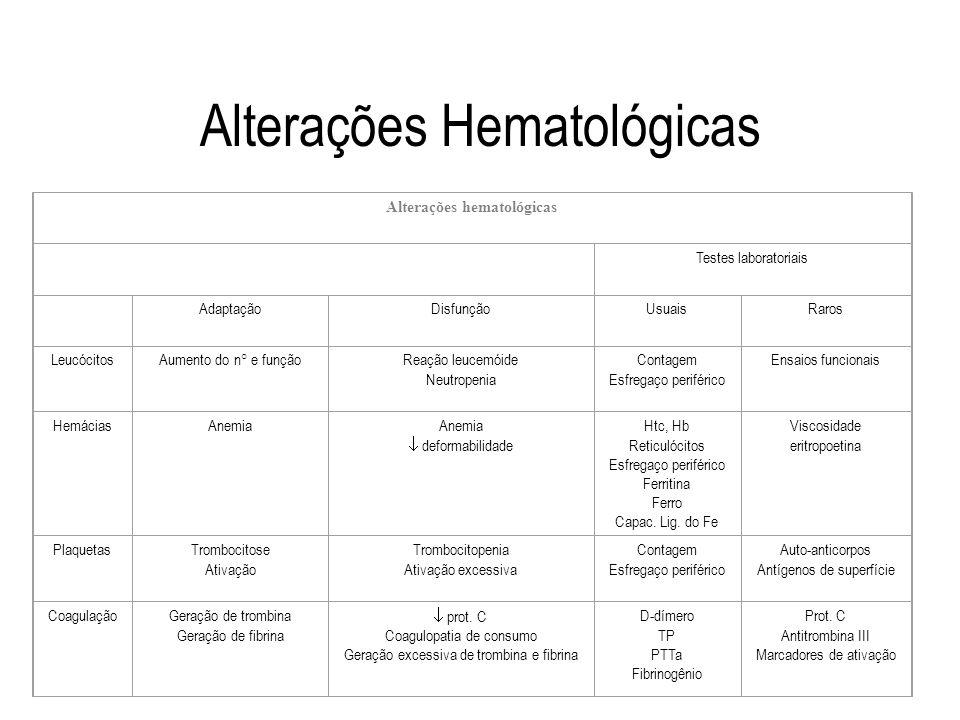 Alterações Hematológicas Alterações hematológicas Testes laboratoriais AdaptaçãoDisfunçãoUsuaisRaros LeucócitosAumento do n° e funçãoReação leucemóide