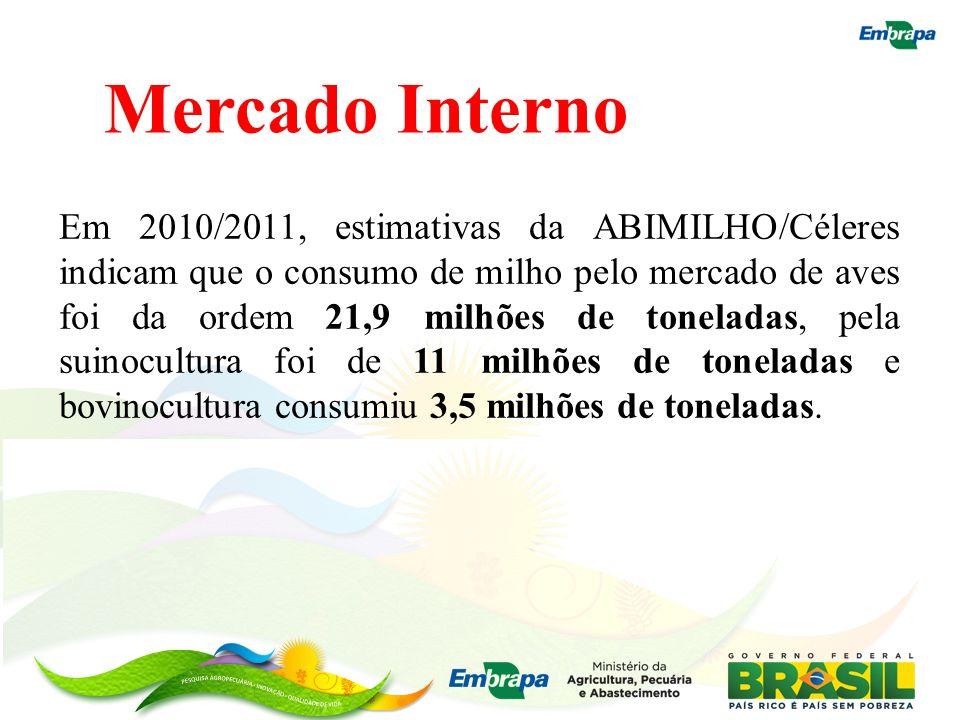 Mercado Interno Em 2010/2011, estimativas da ABIMILHO/Céleres indicam que o consumo de milho pelo mercado de aves foi da ordem 21,9 milhões de tonelad