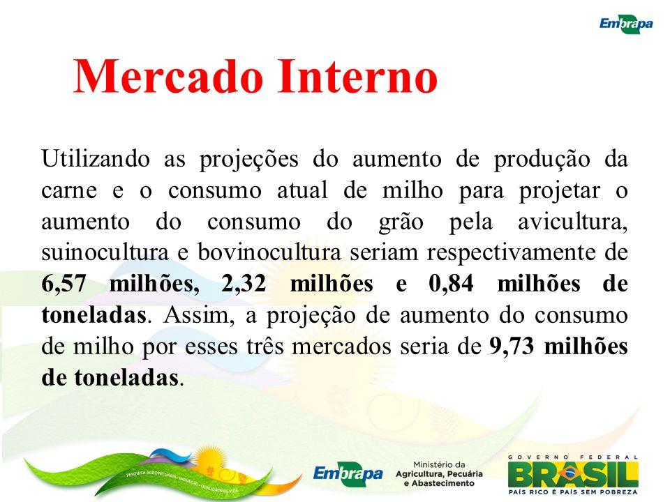 Mercado Interno Utilizando as projeções do aumento de produção da carne e o consumo atual de milho para projetar o aumento do consumo do grão pela avi