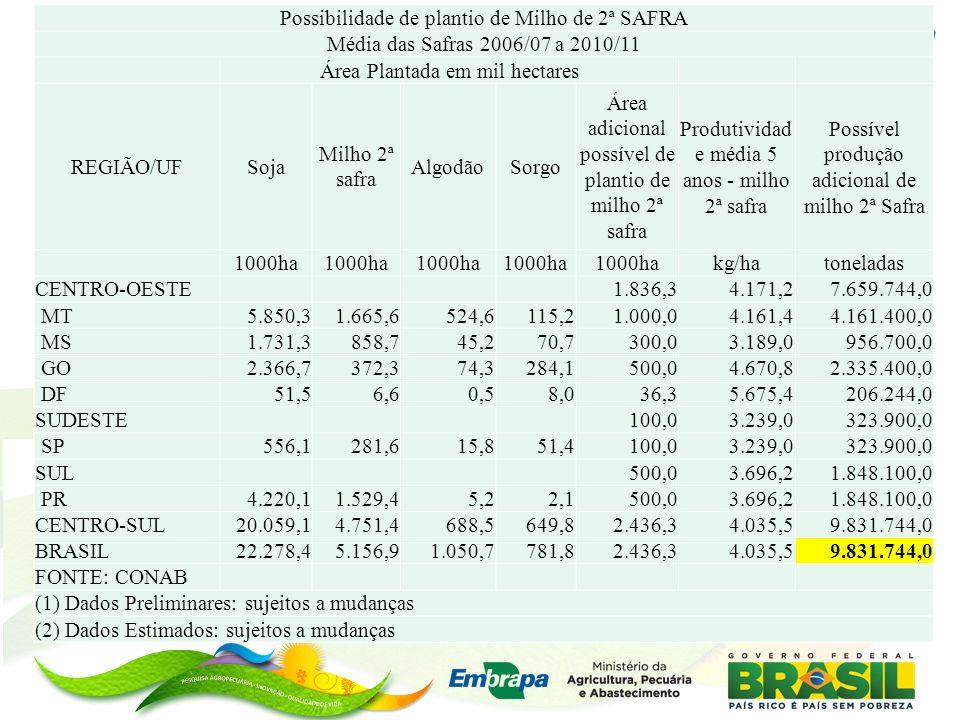 Possibilidade de plantio de Milho de 2ª SAFRA Média das Safras 2006/07 a 2010/11 Área Plantada em mil hectares REGIÃO/UFSoja Milho 2ª safra AlgodãoSor