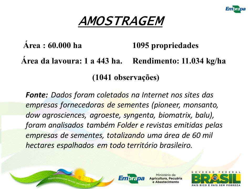 1095 propriedadesÁrea : 60.000 ha Rendimento: 11.034 kg/haÁrea da lavoura: 1 a 443 ha. AMOSTRAGEM Fonte: Dados foram coletados na Internet nos sites d