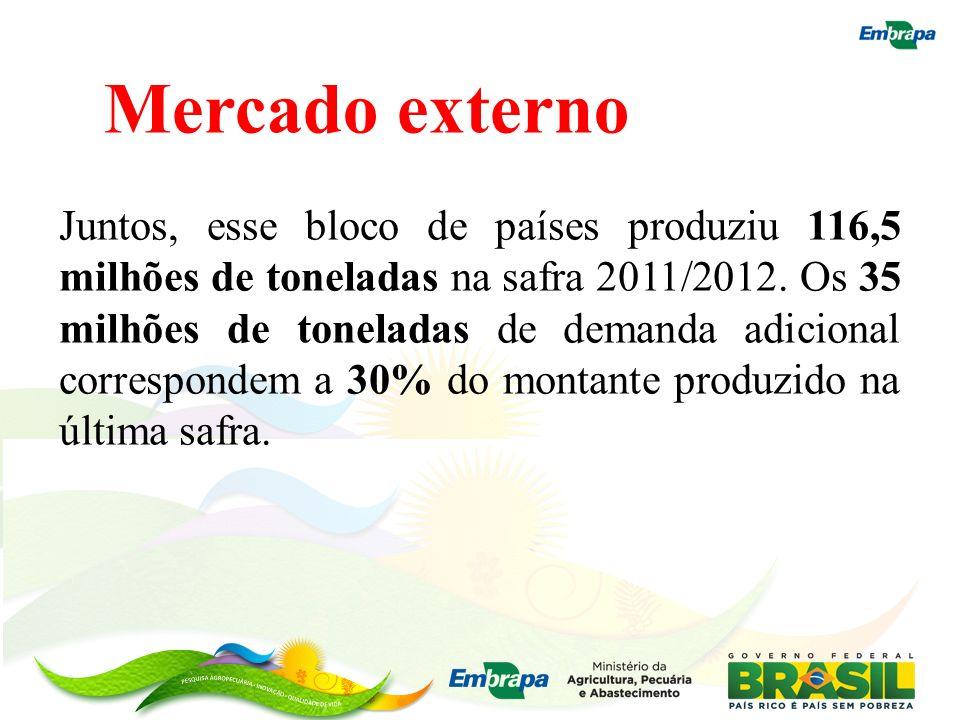Mercado externo Juntos, esse bloco de países produziu 116,5 milhões de toneladas na safra 2011/2012. Os 35 milhões de toneladas de demanda adicional c