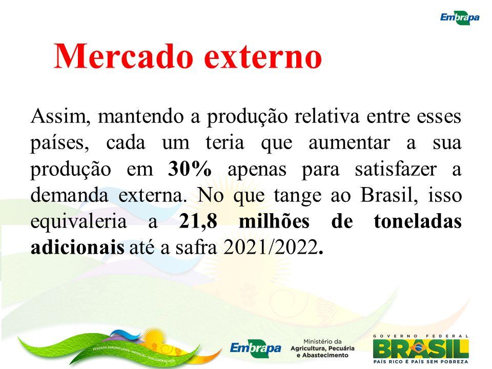 Mercado externo Assim, mantendo a produção relativa entre esses países, cada um teria que aumentar a sua produção em 30% apenas para satisfazer a dema