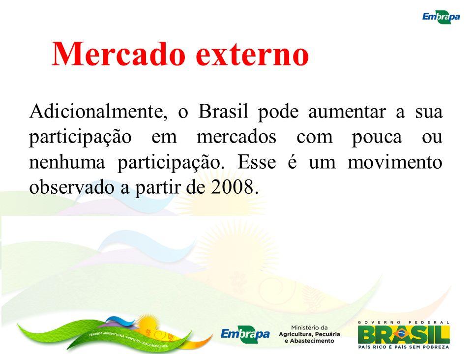 Mercado externo Adicionalmente, o Brasil pode aumentar a sua participação em mercados com pouca ou nenhuma participação. Esse é um movimento observado