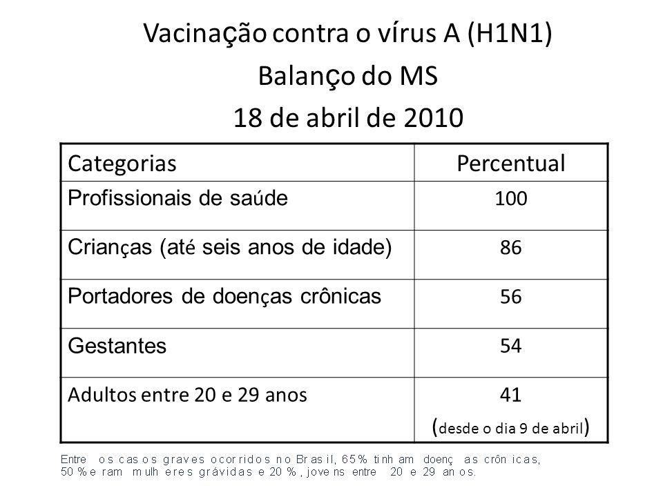 Vacina ç ão contra o v í rus A (H1N1) Balan ç o do MS 18 de abril de 2010 CategoriasPercentual Profissionais de sa ú de 100 Crian ç as (at é seis anos