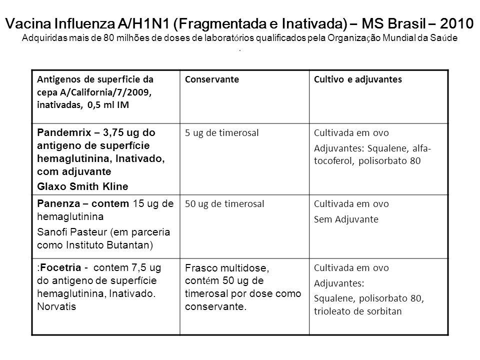Vacina Influenza A/H1N1 (Fragmentada e Inativada) – MS Brasil – 2010 Adquiridas mais de 80 milhões de doses de laborat ó rios qualificados pela Organi