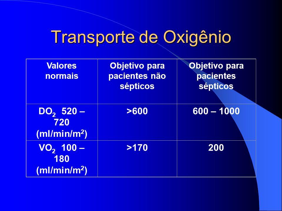 Transporte de Oxigênio Valores normais Objetivo para pacientes não sépticos Objetivo para pacientes sépticos DO 2 520 – 720 (ml/min/m 2 ) >600600 – 1000 VO 2 100 – 180 (ml/min/m 2 ) >170200