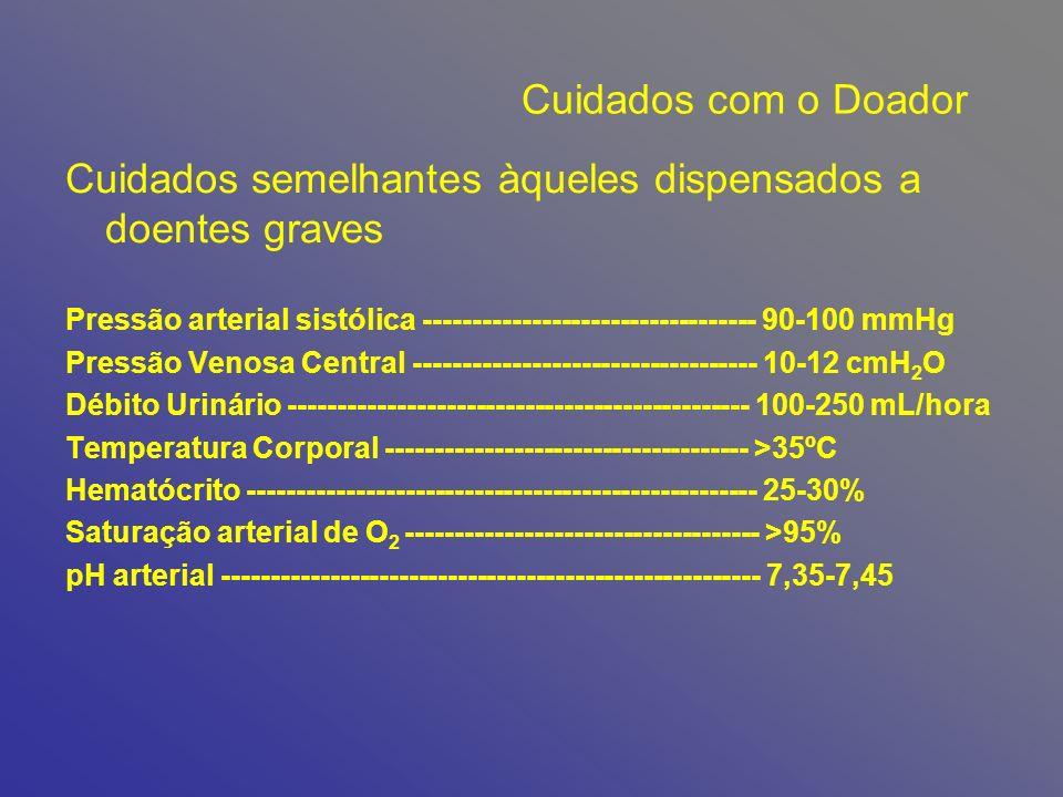 Cuidados com o Doador Cuidados semelhantes àqueles dispensados a doentes graves Pressão arterial sistólica ---------------------------------- 90-100 mmHg Pressão Venosa Central ----------------------------------- 10-12 cmH 2 O Débito Urinário ----------------------------------------------- 100-250 mL/hora Temperatura Corporal ------------------------------------- >35ºC Hematócrito ---------------------------------------------------- 25-30% Saturação arterial de O 2 ------------------------------------ >95% pH arterial ------------------------------------------------------- 7,35-7,45