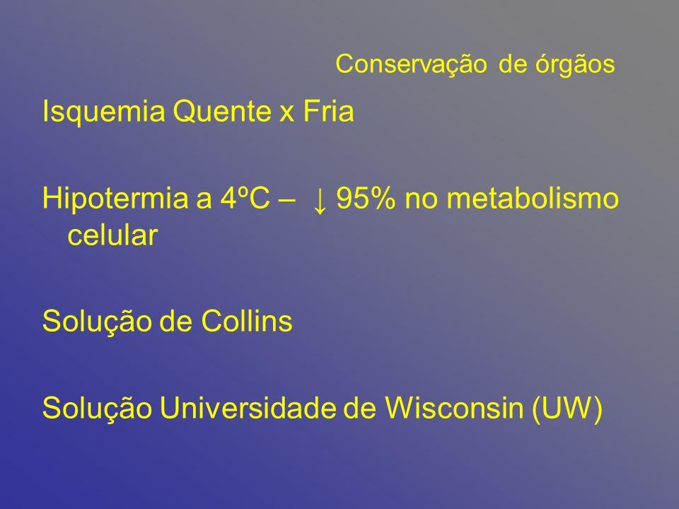 Conservação de órgãos Isquemia Quente x Fria Hipotermia a 4ºC – 95% no metabolismo celular Solução de Collins Solução Universidade de Wisconsin (UW)