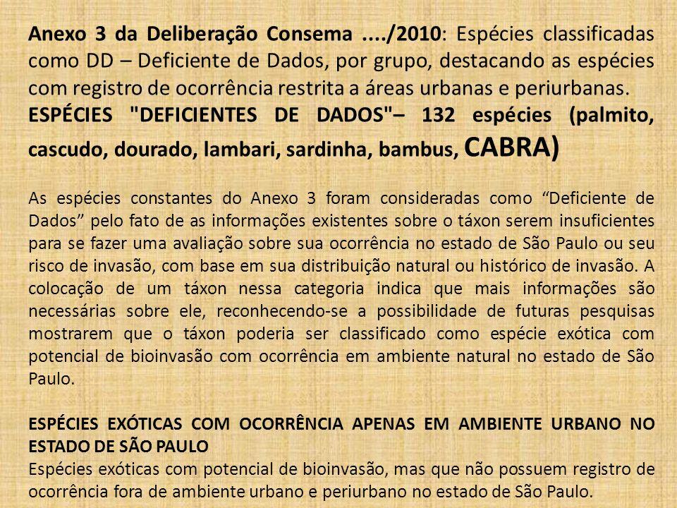 Anexo 3 da Deliberação Consema..../2010: Espécies classificadas como DD – Deficiente de Dados, por grupo, destacando as espécies com registro de ocorrência restrita a áreas urbanas e periurbanas.