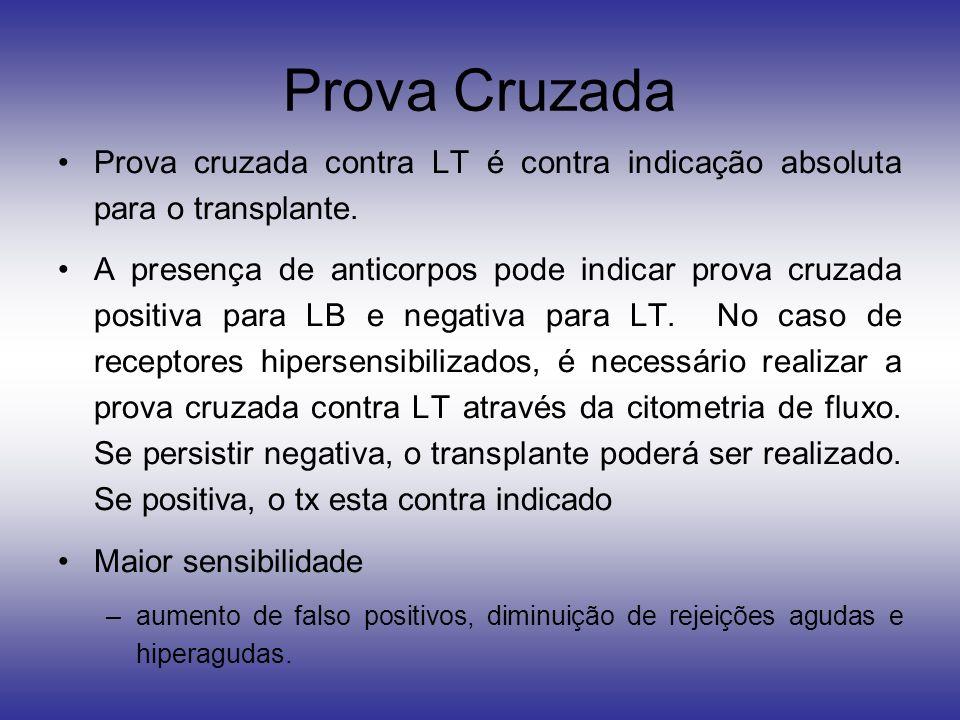 Prova Cruzada Prova cruzada contra LT é contra indicação absoluta para o transplante. A presença de anticorpos pode indicar prova cruzada positiva par