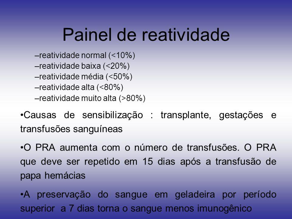 Painel de reatividade –reatividade normal (<10%) –reatividade baixa (<20%) –reatividade média (<50%) –reatividade alta (<80%) –reatividade muito alta