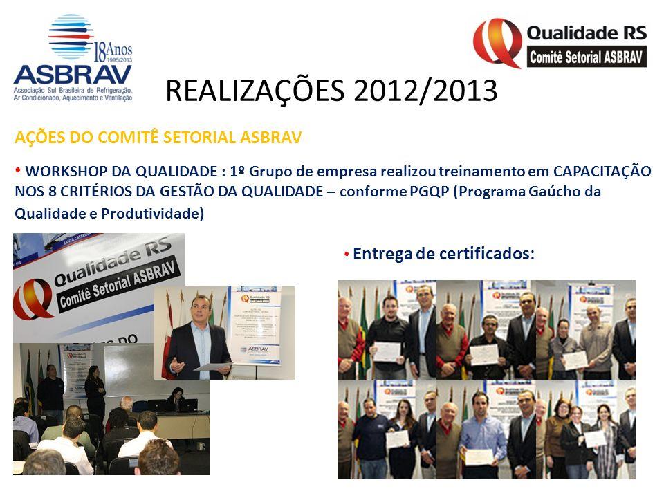 AÇÕES DO COMITÊ SETORIAL ASBRAV WORKSHOP DA QUALIDADE : 1º Grupo de empresa realizou treinamento em CAPACITAÇÃO NOS 8 CRITÉRIOS DA GESTÃO DA QUALIDADE – conforme PGQP (Programa Gaúcho da Qualidade e Produtividade) Entrega de certificados: REALIZAÇÕES 2012/2013