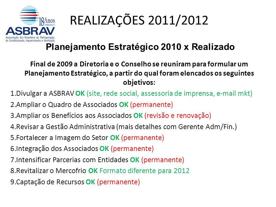REALIZAÇÕES 2011/2012 Planejamento Estratégico 2010 x Realizado Final de 2009 a Diretoria e o Conselho se reuniram para formular um Planejamento Estratégico, a partir do qual foram elencados os seguintes objetivos: 1.Divulgar a ASBRAV OK (site, rede social, assessoria de imprensa, e-mail mkt) 2.Ampliar o Quadro de Associados OK (permanente) 3.Ampliar os Benefícios aos Associados OK (revisão e renovação) 4.Revisar a Gestão Administrativa (mais detalhes com Gerente Adm/Fin.) 5.Fortalecer a Imagem do Setor OK (permanente) 6.Integração dos Associados OK (permanente) 7.Intensificar Parcerias com Entidades OK (permanente) 8.Revitalizar o Mercofrio OK Formato diferente para 2012 9.Captação de Recursos OK (permanente)