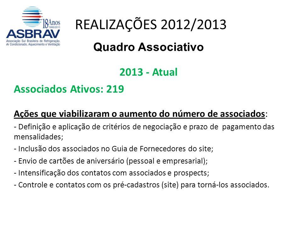 REALIZAÇÕES 2012/2013 Quadro Associativo 2013 - Atual Associados Ativos: 219 Ações que viabilizaram o aumento do número de associados: - Definição e a