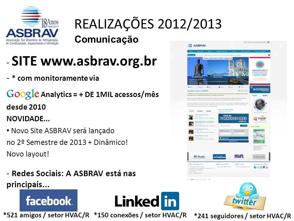 Comunicação - SITE www.asbrav.org.br - * com monitoramente via Google Analytics = + DE 1MIL acessos/mês desde 2010 NOVIDADE... Novo Site ASBRAV será l