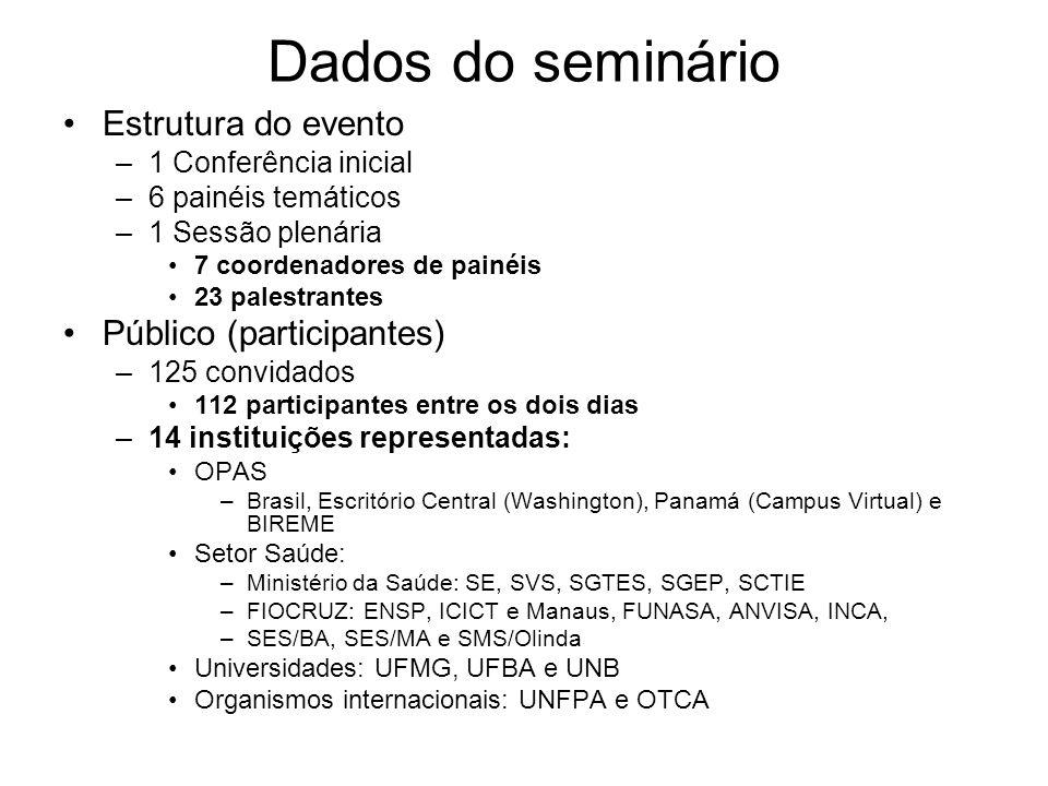 Dados do seminário Estrutura do evento –1 Conferência inicial –6 painéis temáticos –1 Sessão plenária 7 coordenadores de painéis 23 palestrantes Público (participantes) –125 convidados 112 participantes entre os dois dias –14 instituições representadas: OPAS –Brasil, Escritório Central (Washington), Panamá (Campus Virtual) e BIREME Setor Saúde: –Ministério da Saúde: SE, SVS, SGTES, SGEP, SCTIE –FIOCRUZ: ENSP, ICICT e Manaus, FUNASA, ANVISA, INCA, –SES/BA, SES/MA e SMS/Olinda Universidades: UFMG, UFBA e UNB Organismos internacionais: UNFPA e OTCA