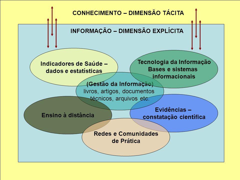 Indicadores de Saúde – dados e estatísticas Evidências – constatação científica (Gestão da Informação) livros, artigos, documentos técnicos, arquivos etc.