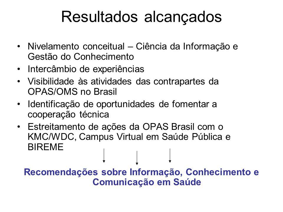 Nivelamento conceitual – Ciência da Informação e Gestão do Conhecimento Intercâmbio de experiências Visibilidade às atividades das contrapartes da OPAS/OMS no Brasil Identificação de oportunidades de fomentar a cooperação técnica Estreitamento de ações da OPAS Brasil com o KMC/WDC, Campus Virtual em Saúde Pública e BIREME Recomendações sobre Informação, Conhecimento e Comunicação em Saúde Resultados alcançados